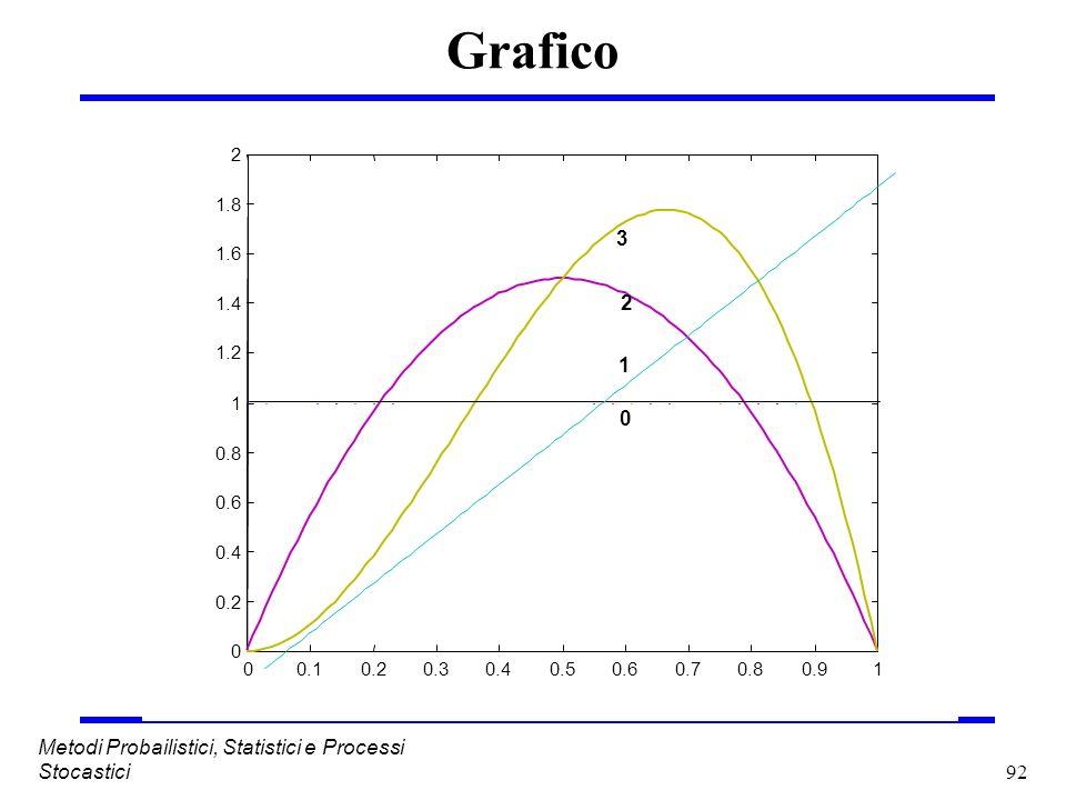 92 Metodi Probailistici, Statistici e Processi Stocastici Grafico
