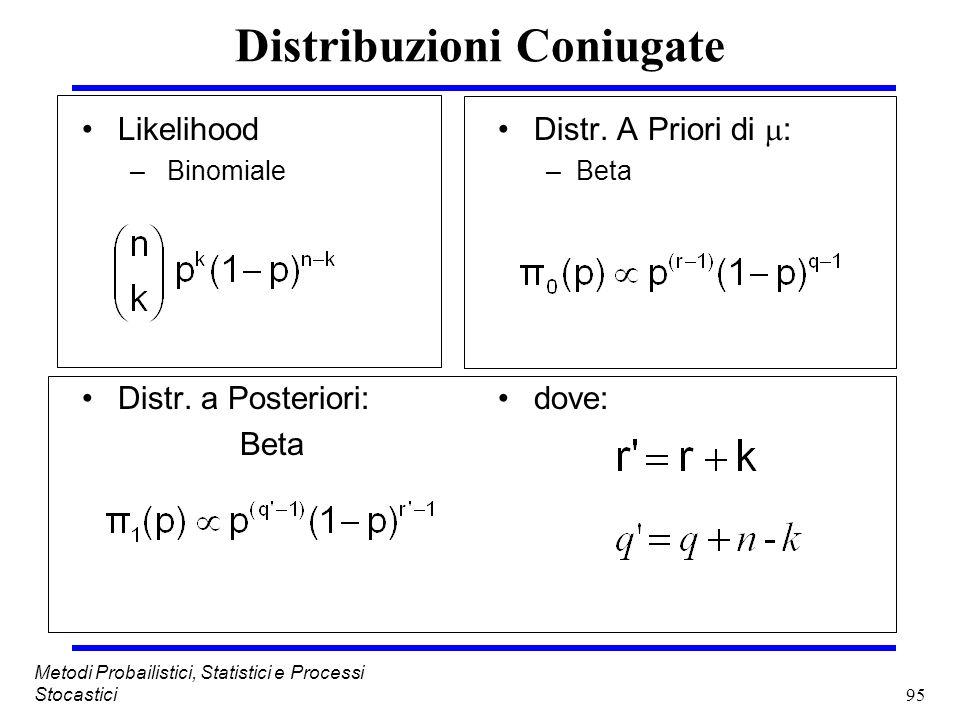 95 Metodi Probailistici, Statistici e Processi Stocastici Distribuzioni Coniugate Likelihood – Binomiale Distr. a Posteriori: Beta Distr. A Priori di