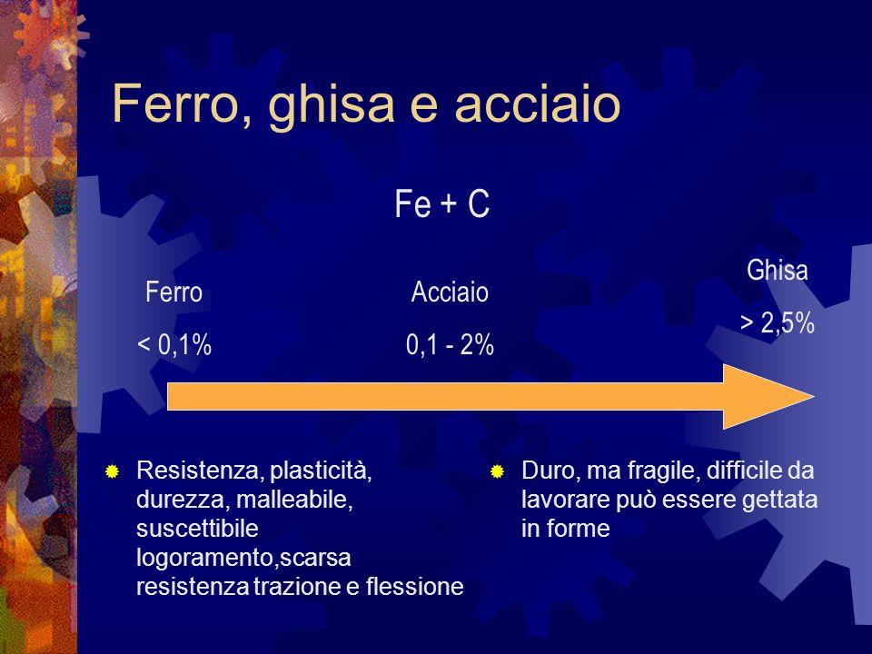 Storia della Tecnologia Casi: la metallurgia Università Cattaneo Castellanza LIUC – a.a. 2003-2004