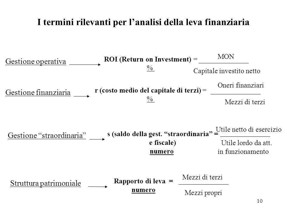 10 I termini rilevanti per lanalisi della leva finanziaria Gestione operativa ROI (Return on Investment) = % MON Capitale investito netto Gestione fin