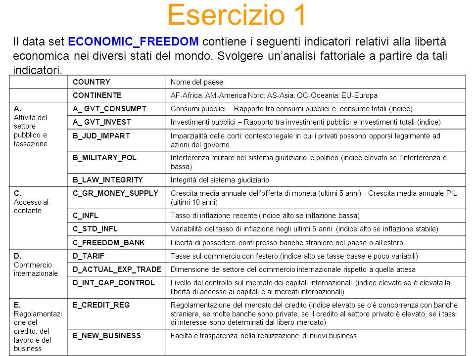 Esercizio 1 Il data set ECONOMIC_FREEDOM contiene i seguenti indicatori relativi alla libertà economica nei diversi stati del mondo.