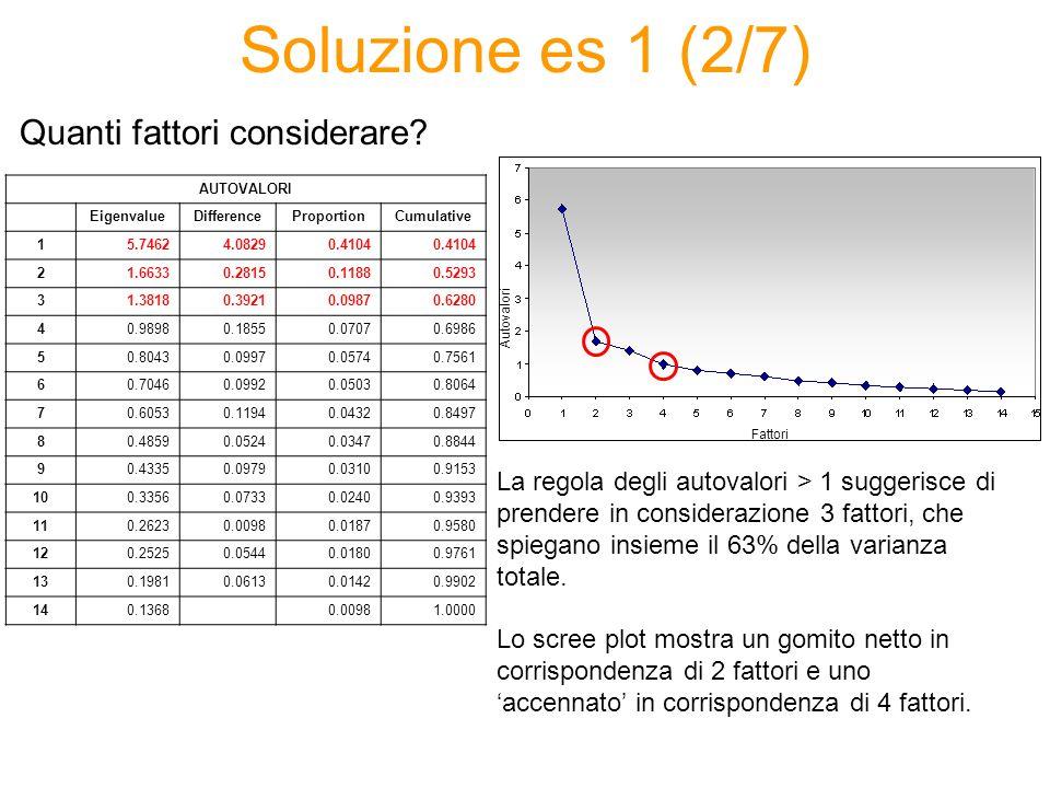 Soluzione es 1 (2/7) La regola degli autovalori > 1 suggerisce di prendere in considerazione 3 fattori, che spiegano insieme il 63% della varianza totale.