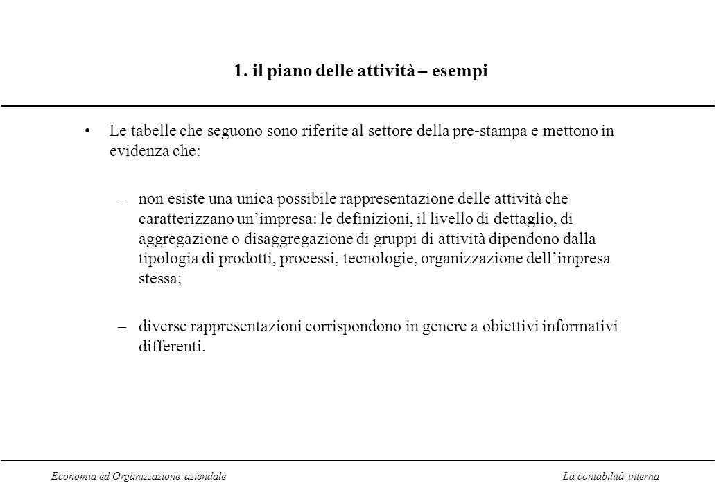 Economia ed Organizzazione aziendaleLa contabilità interna 1. il piano delle attività – esempi Le tabelle che seguono sono riferite al settore della p