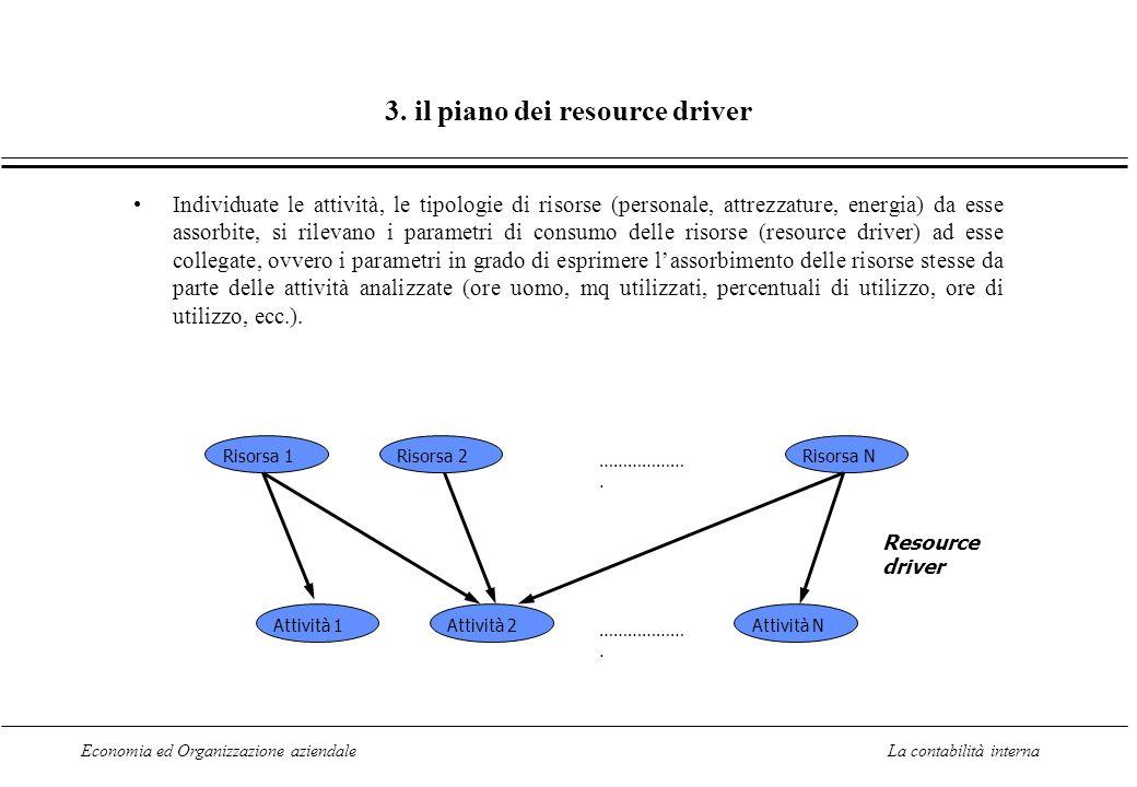 Economia ed Organizzazione aziendaleLa contabilità interna 3. il piano dei resource driver Individuate le attività, le tipologie di risorse (personale