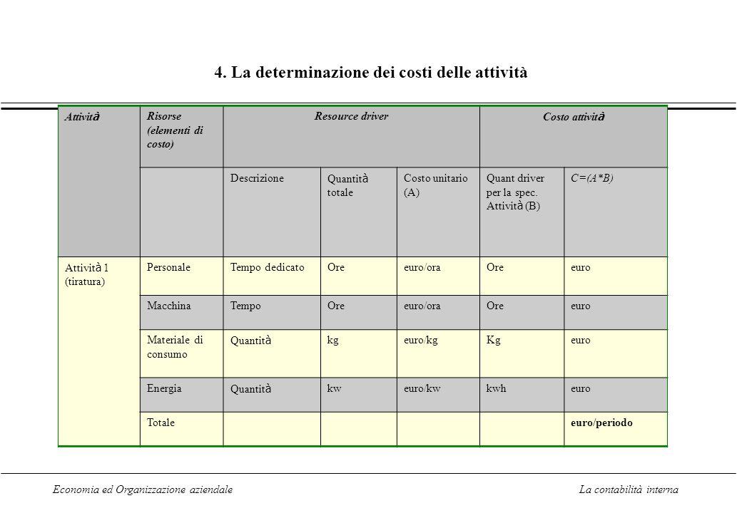 Economia ed Organizzazione aziendaleLa contabilità interna 4. La determinazione dei costi delle attività Attivit à Risorse (elementi di costo) Resourc