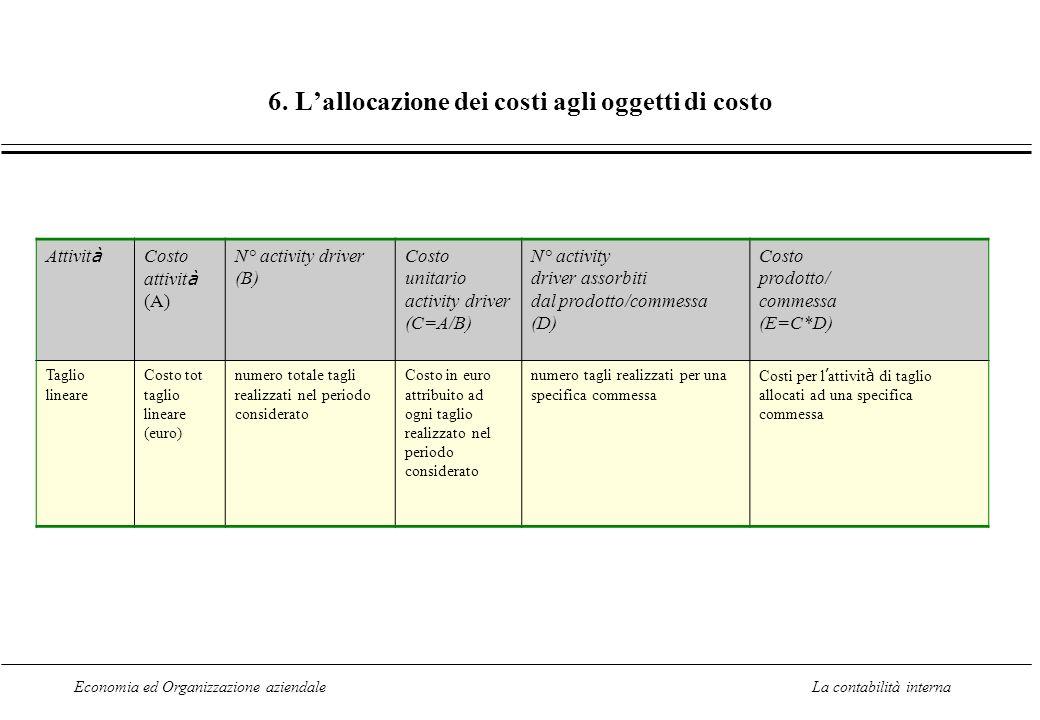 Economia ed Organizzazione aziendaleLa contabilità interna 6. Lallocazione dei costi agli oggetti di costo Attivit à Costo attivit à (A) N° activity d