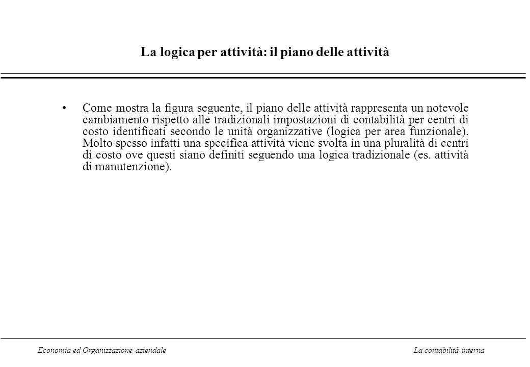 Economia ed Organizzazione aziendaleLa contabilità interna La logica per attività: il piano delle attività Come mostra la figura seguente, il piano de