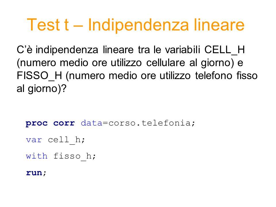Test t – Indipendenza lineare Cè indipendenza lineare tra le variabili CELL_H (numero medio ore utilizzo cellulare al giorno) e FISSO_H (numero medio ore utilizzo telefono fisso al giorno).