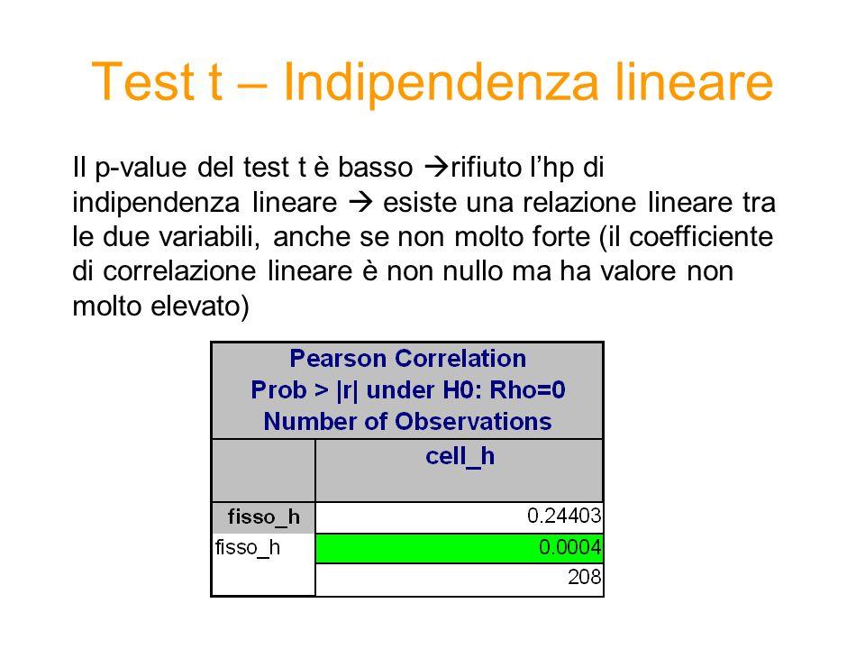 Test t – Indipendenza lineare Il p-value del test t è basso rifiuto lhp di indipendenza lineare esiste una relazione lineare tra le due variabili, anche se non molto forte (il coefficiente di correlazione lineare è non nullo ma ha valore non molto elevato)