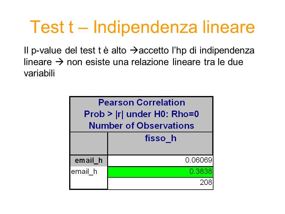 Test t – Indipendenza lineare Il p-value del test t è alto accetto lhp di indipendenza lineare non esiste una relazione lineare tra le due variabili