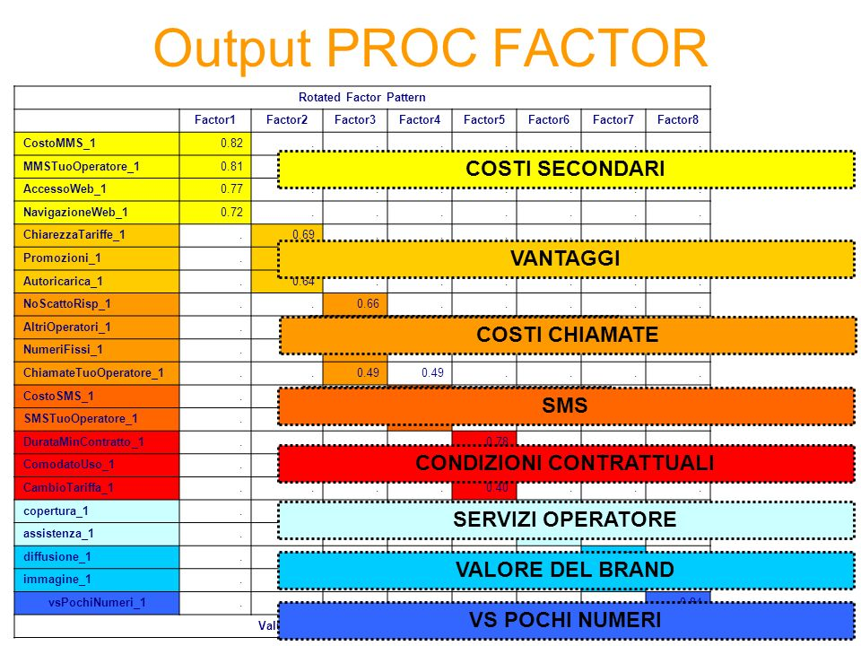 Output PROC FACTOR Rotated Factor Pattern Factor1Factor2Factor3Factor4Factor5Factor6Factor7Factor8 CostoMMS_10.82....... MMSTuoOperatore_10.81.......