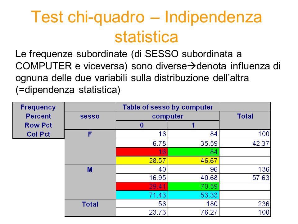 Le frequenze subordinate (di SESSO subordinata a COMPUTER e viceversa) sono diverse denota influenza di ognuna delle due variabili sulla distribuzione dellaltra (=dipendenza statistica) Test chi-quadro – Indipendenza statistica