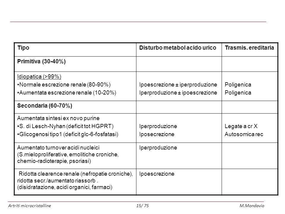 Artriti microcristallineM.Mondavio15/ 75 Classificazione delle iperuricemie e della gotta TipoDisturbo metabol acido uricoTrasmis. ereditaria Primitiv