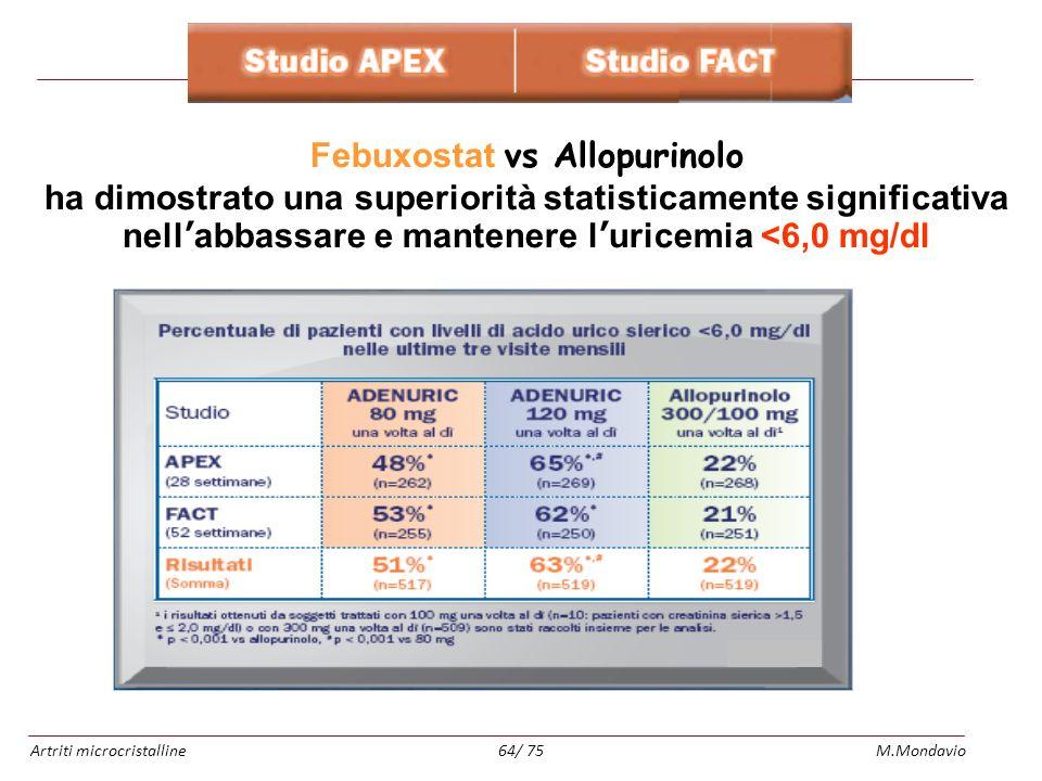 Artriti microcristallineM.Mondavio64/ 75 Febuxostat vs Allopurinolo ha dimostrato una superiorità statisticamente significativa nellabbassare e manten