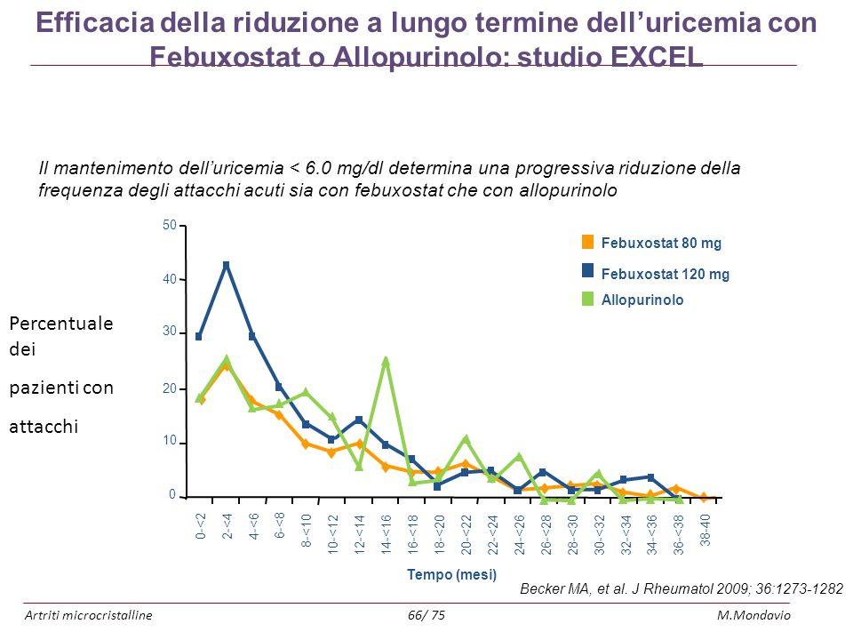 Artriti microcristallineM.Mondavio66/ 75 Efficacia della riduzione a lungo termine delluricemia con Febuxostat o Allopurinolo: studio EXCEL Becker MA,