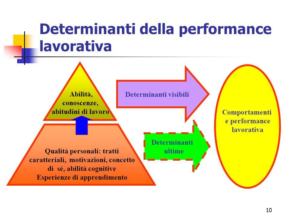 10 Determinanti della performance lavorativa Determinanti visibili Determinanti ultime Comportamenti e performance lavorativa Abilità, conoscenze, abitudini di lavoro Qualità personali: tratti caratteriali, motivazioni, concetto di sé, abilità cognitive Esperienze di apprendimento