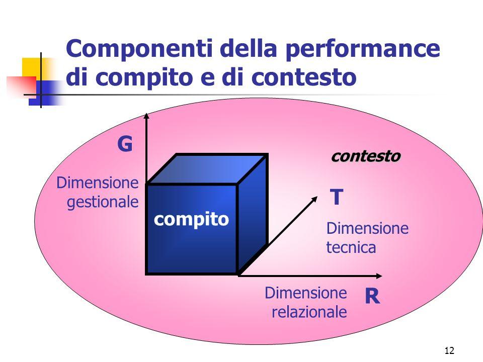 12 Componenti della performance di compito e di contesto compito T R G Dimensione relazionale Dimensione gestionale Dimensione tecnica contesto
