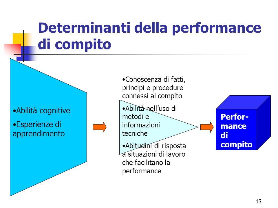 13 Determinanti della performance di compito Abilità cognitive Esperienze di apprendimento Conoscenza di fatti, principi e procedure connessi al compito Abilità nelluso di metodi e informazioni tecniche Abitudini di risposta a situazioni di lavoro che facilitano la performance Perfor- mance di compito