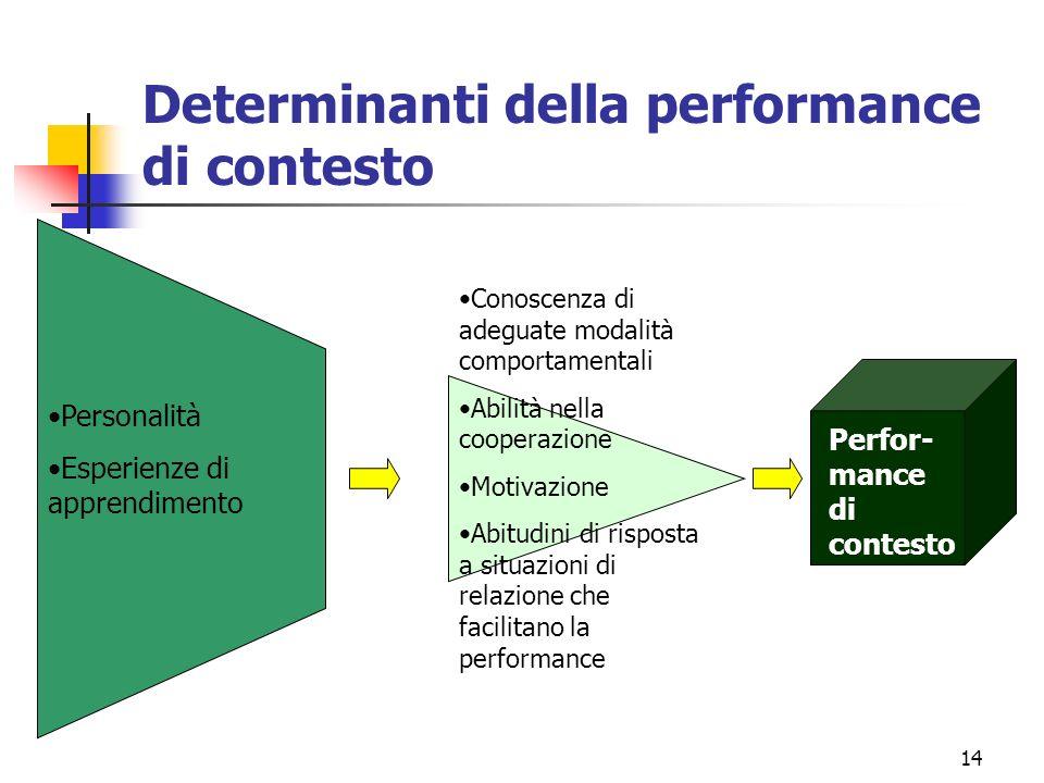 14 Determinanti della performance di contesto Personalità Esperienze di apprendimento Conoscenza di adeguate modalità comportamentali Abilità nella cooperazione Motivazione Abitudini di risposta a situazioni di relazione che facilitano la performance Perfor- mance di contesto