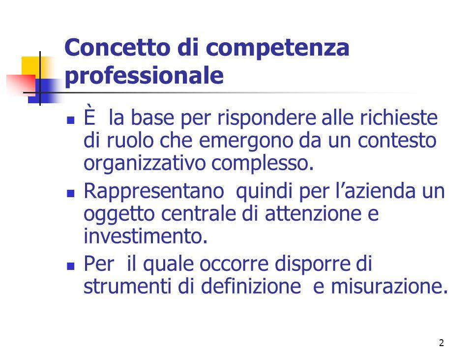 2 Concetto di competenza professionale È la base per rispondere alle richieste di ruolo che emergono da un contesto organizzativo complesso.