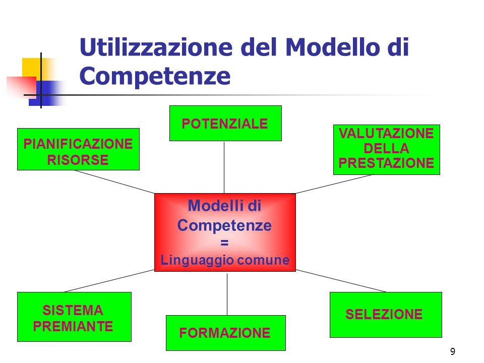 9 PIANIFICAZIONE RISORSE SISTEMA PREMIANTE SELEZIONE FORMAZIONE POTENZIALE VALUTAZIONE DELLA PRESTAZIONE Modelli di Competenze = Linguaggio comune Utilizzazione del Modello di Competenze