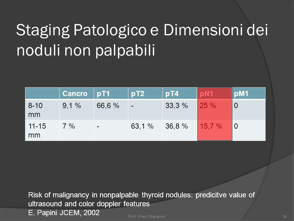 Staging Patologico e Dimensioni dei noduli non palpabili CancropT1pT2pT4pN1pM1 8-10 mm 9,1 %66,6 %-33,3 %25 %0 11-15 mm 7 %-63,1 %36,8 %15,7 %0 Risk of malignancy in nonpalpable thyroid nodules: predicitve value of ultrasound and color doppler features E.