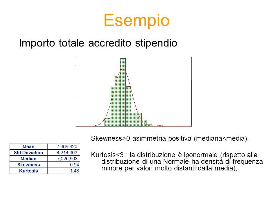 Esempio Importo totale accredito stipendio Skewness>0 asimmetria positiva (mediana<media). Kurtosis<3 : la distribuzione è iponormale (rispetto alla d