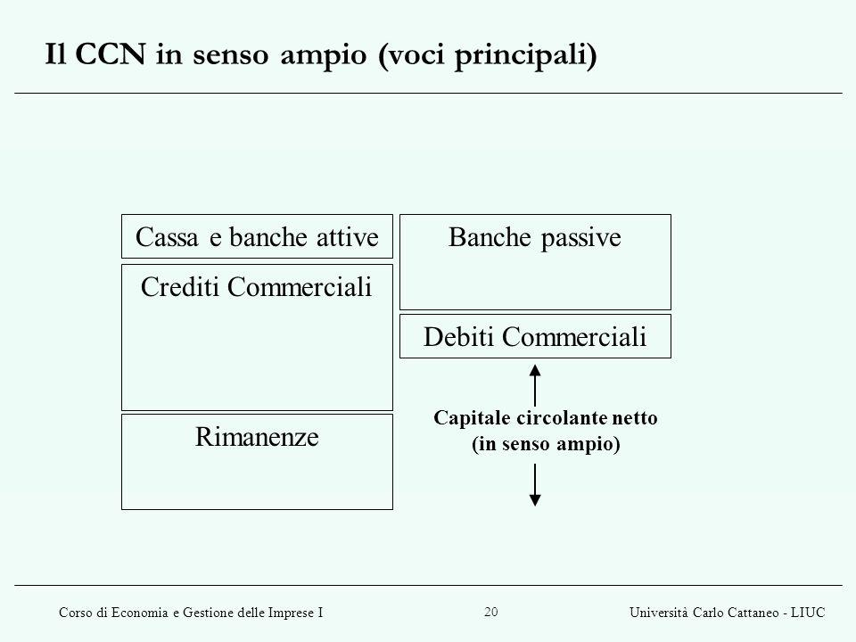 Corso di Economia e Gestione delle Imprese IUniversità Carlo Cattaneo - LIUC 20 Il CCN in senso ampio (voci principali) Crediti Commerciali Rimanenze