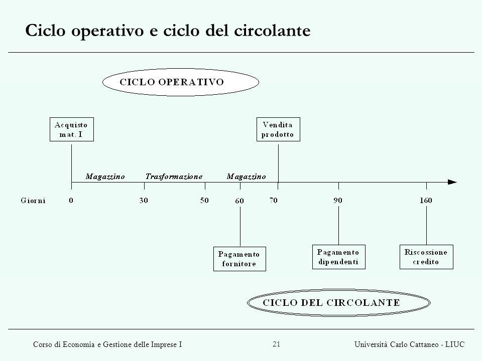 Corso di Economia e Gestione delle Imprese IUniversità Carlo Cattaneo - LIUC 21 Ciclo operativo e ciclo del circolante