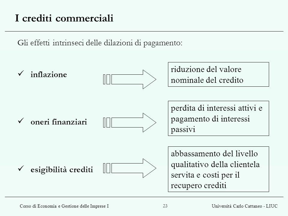 Corso di Economia e Gestione delle Imprese IUniversità Carlo Cattaneo - LIUC 23 Gli effetti intrinseci delle dilazioni di pagamento: inflazione oneri
