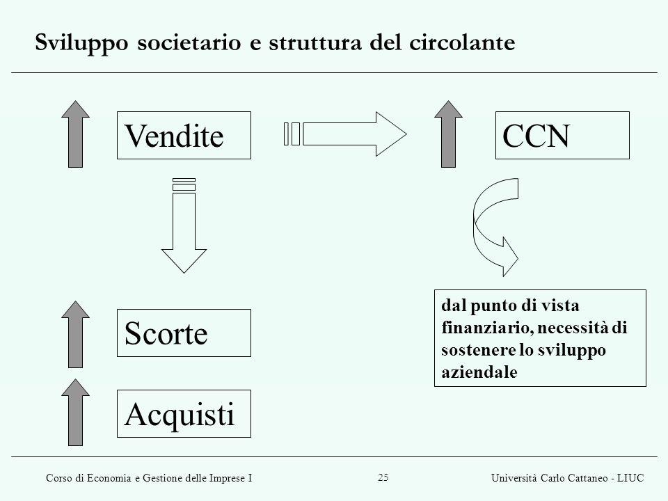 Corso di Economia e Gestione delle Imprese IUniversità Carlo Cattaneo - LIUC 25 Sviluppo societario e struttura del circolante VenditeCCN Scorte Acqui