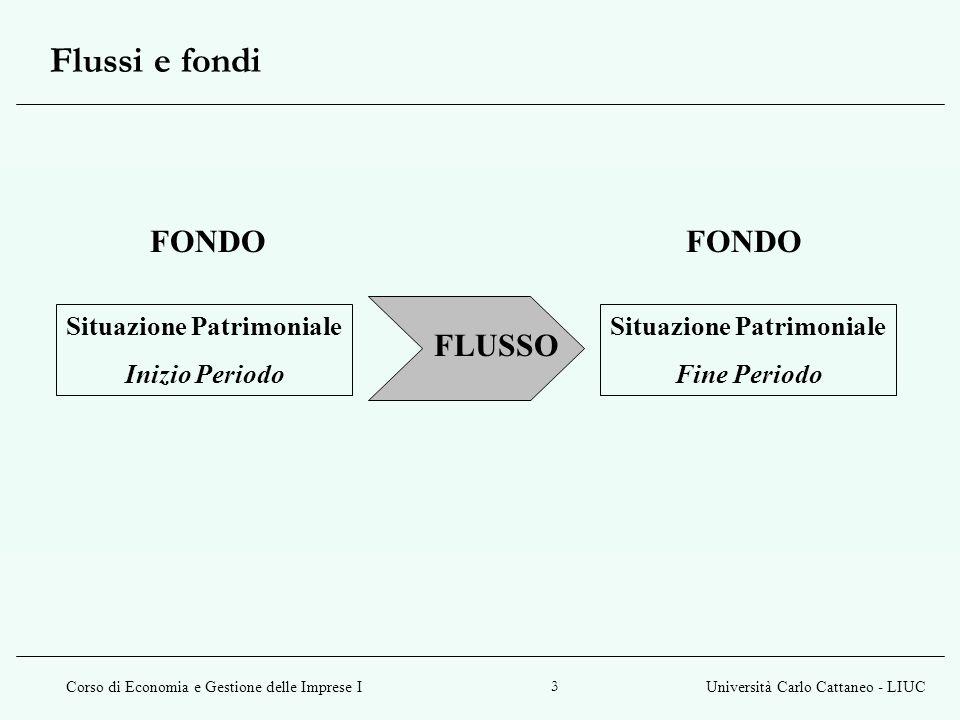 Corso di Economia e Gestione delle Imprese IUniversità Carlo Cattaneo - LIUC 3 Flussi e fondi Situazione Patrimoniale Inizio Periodo Situazione Patrim