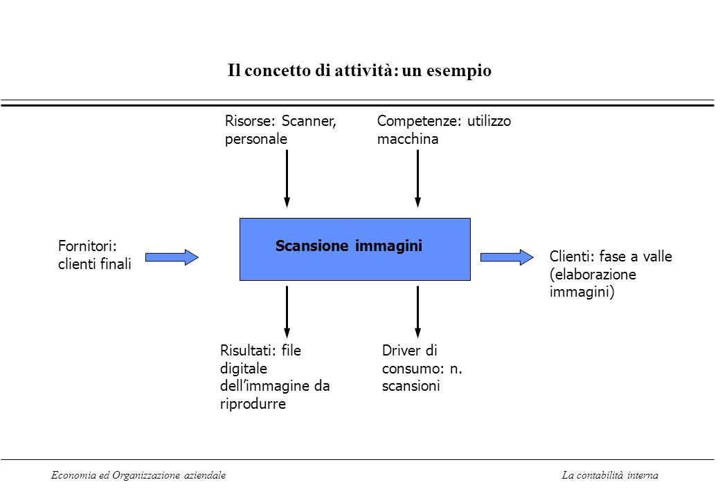 Economia ed Organizzazione aziendaleLa contabilità interna Il concetto di attività: un esempio Scansione immagini Fornitori: clienti finali Competenze