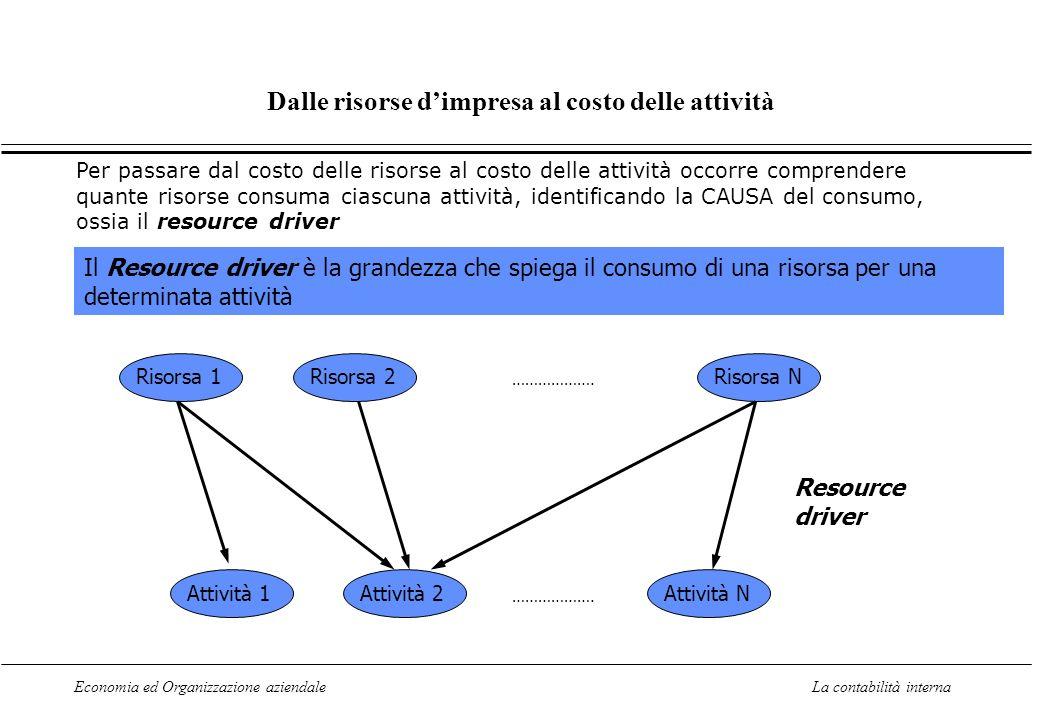 Economia ed Organizzazione aziendaleLa contabilità interna Dalle risorse dimpresa al costo delle attività Risorsa 1Risorsa 2Risorsa N ……………….