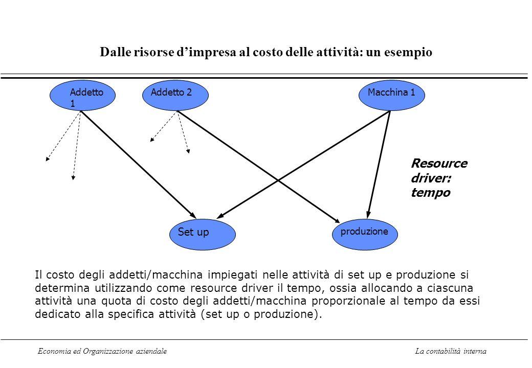Economia ed Organizzazione aziendaleLa contabilità interna Dalle risorse dimpresa al costo delle attività: un esempio Addetto 1 Addetto 2Macchina 1 Se