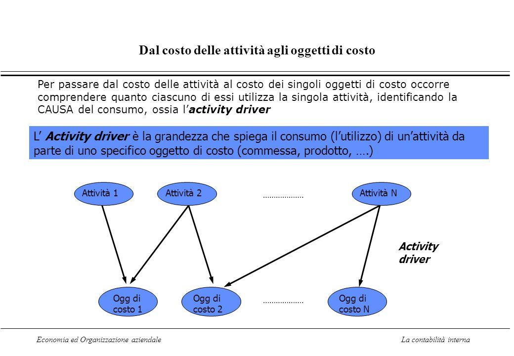 Economia ed Organizzazione aziendaleLa contabilità interna Dal costo delle attività agli oggetti di costo Attività 1Attività 2Attività N ……………….