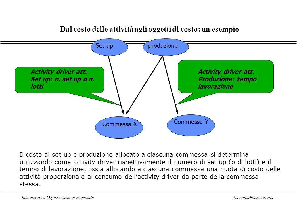 Economia ed Organizzazione aziendaleLa contabilità interna Dal costo delle attività agli oggetti di costo: un esempio Set upproduzione Commessa X Comm