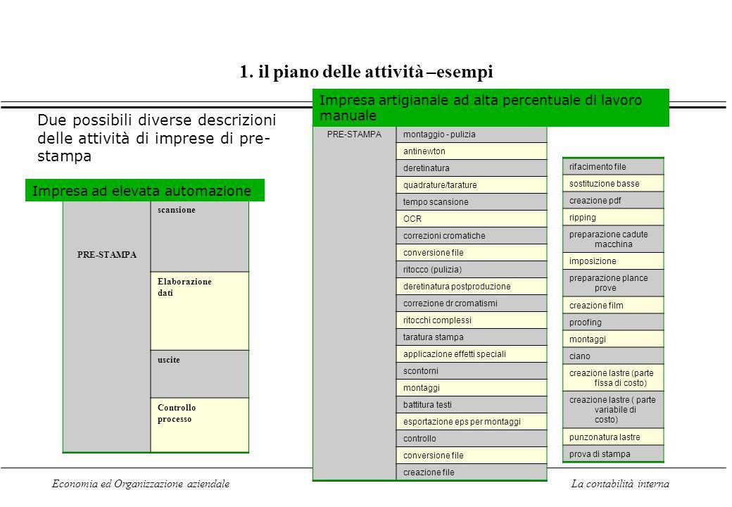 Economia ed Organizzazione aziendaleLa contabilità interna 1. il piano delle attività –esempi PRE-STAMPA scansione Elaborazione dati uscite Controllo