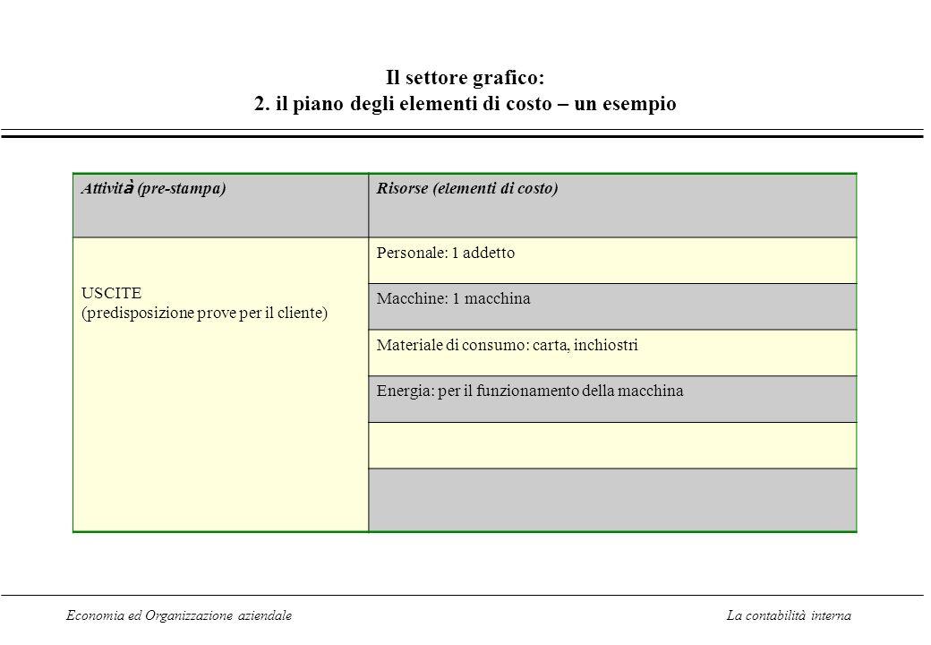 Economia ed Organizzazione aziendaleLa contabilità interna Il settore grafico: 2. il piano degli elementi di costo – un esempio Attivit à (pre-stampa)