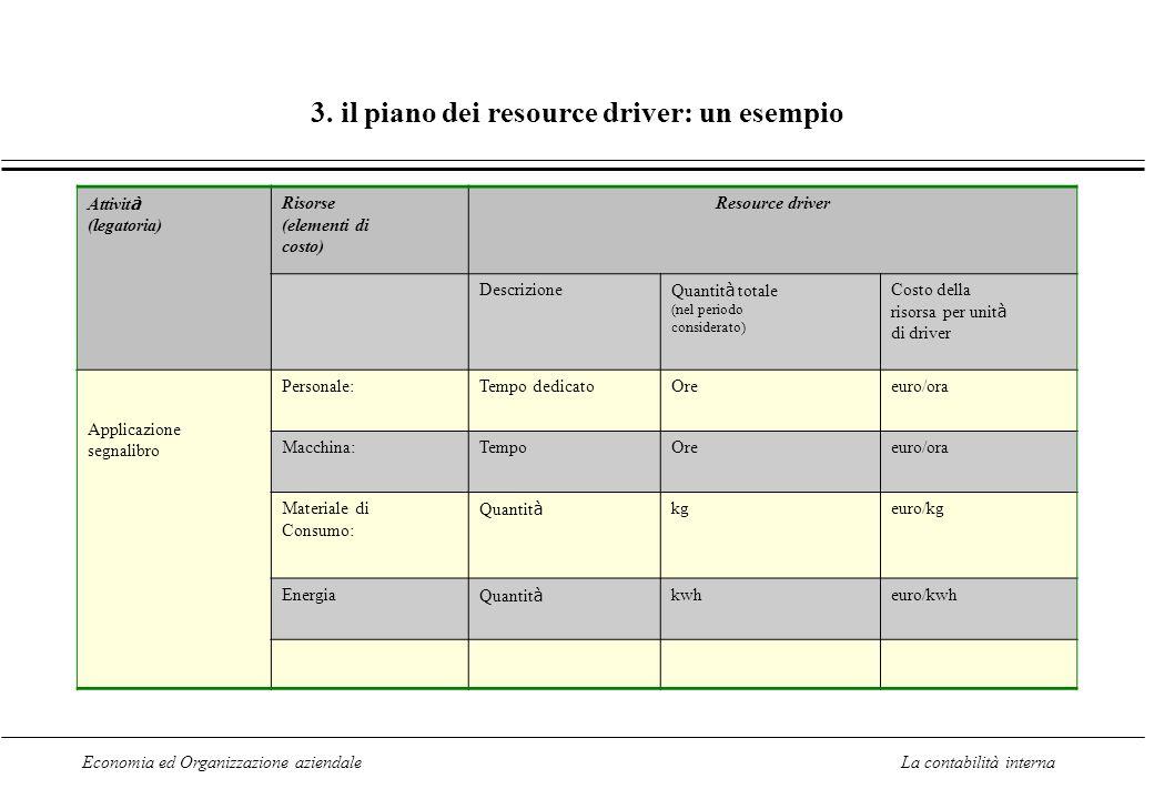 Economia ed Organizzazione aziendaleLa contabilità interna 3. il piano dei resource driver: un esempio Attivit à (legatoria) Risorse (elementi di cost