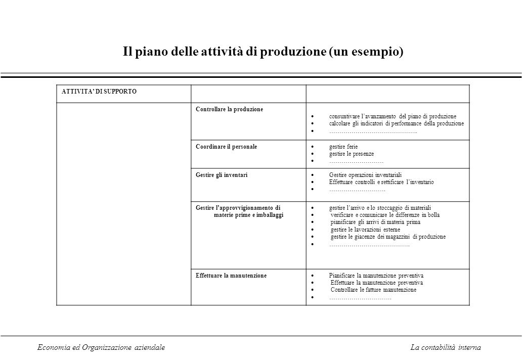 Economia ed Organizzazione aziendaleLa contabilità interna Il piano delle attività di produzione (un esempio) ATTIVITA DI SUPPORTO Controllare la produzione consuntivare lavanzamento del piano di produzione calcolare gli indicatori di performance della produzione ……………………………………..