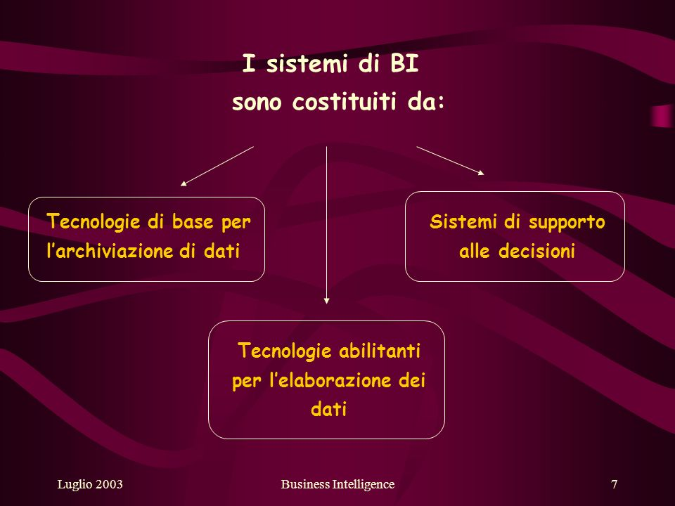 Luglio 2003Business Intelligence7 I sistemi di BI sono costituiti da: Tecnologie di base per larchiviazione di dati Tecnologie abilitanti per lelaborazione dei dati Sistemi di supporto alle decisioni