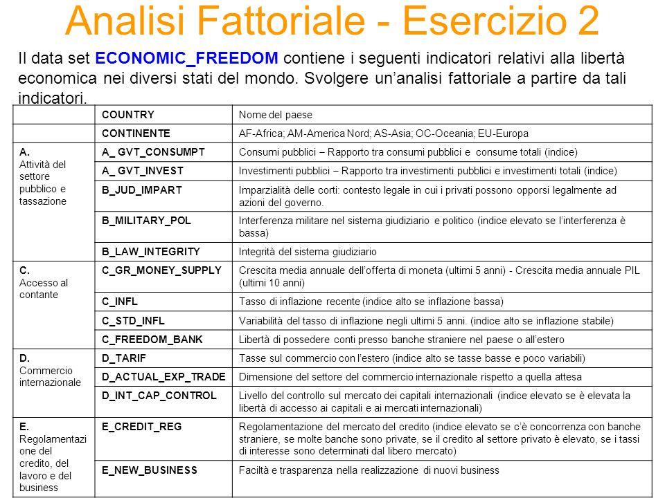 Analisi Fattoriale - Esercizio 2 Il data set ECONOMIC_FREEDOM contiene i seguenti indicatori relativi alla libertà economica nei diversi stati del mondo.
