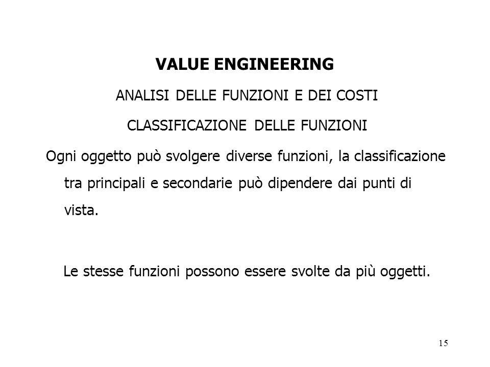 15 VALUE ENGINEERING ANALISI DELLE FUNZIONI E DEI COSTI CLASSIFICAZIONE DELLE FUNZIONI Ogni oggetto può svolgere diverse funzioni, la classificazione