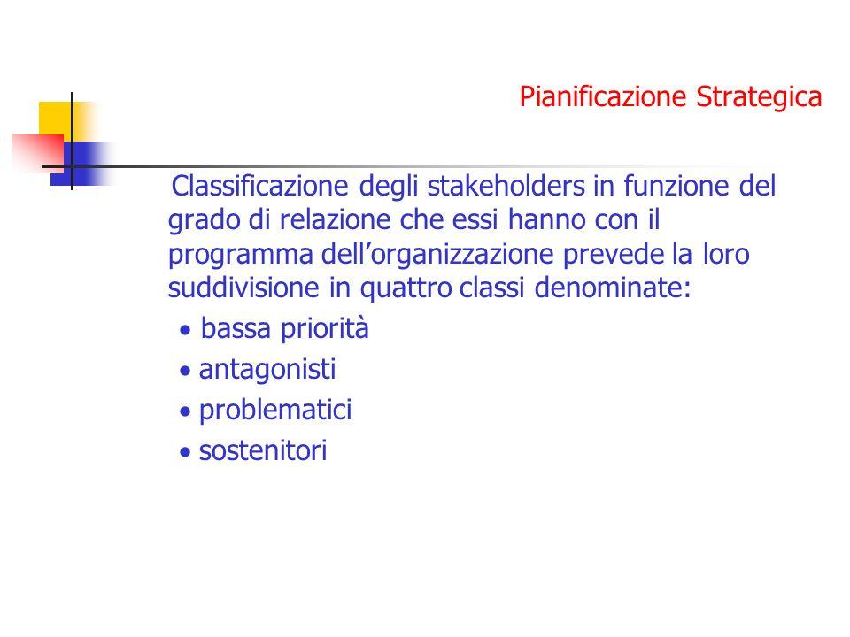 Pianificazione Strategica Classificazione degli stakeholders in funzione del grado di relazione che essi hanno con il programma dellorganizzazione prevede la loro suddivisione in quattro classi denominate: bassa priorità antagonisti problematici sostenitori