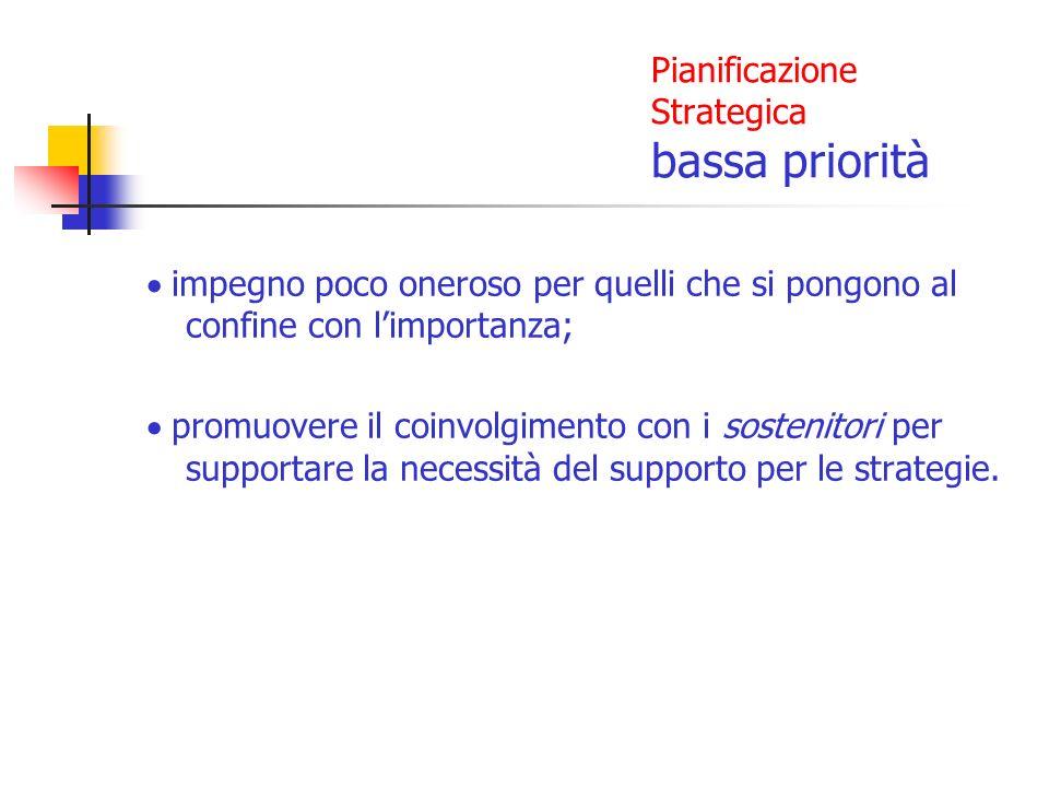 Pianificazione Strategica bassa priorità impegno poco oneroso per quelli che si pongono al confine con limportanza; promuovere il coinvolgimento con i sostenitori per supportare la necessità del supporto per le strategie.