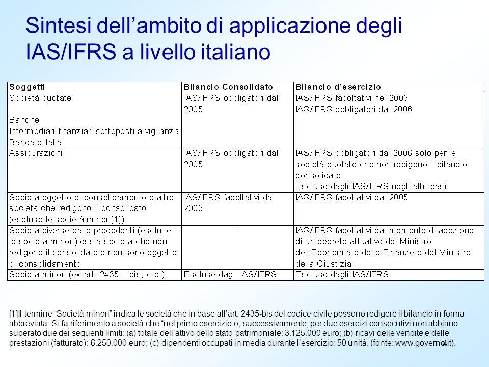 4 Sintesi dellambito di applicazione degli IAS/IFRS a livello italiano [1]Il termine Società minori indica le società che in base allart. 2435-bis del