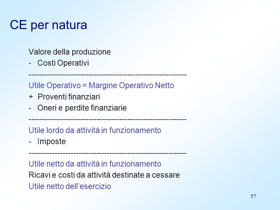 57 CE per natura Valore della produzione -Costi Operativi ------------------------------------------------------------- Utile Operativo = Margine Oper