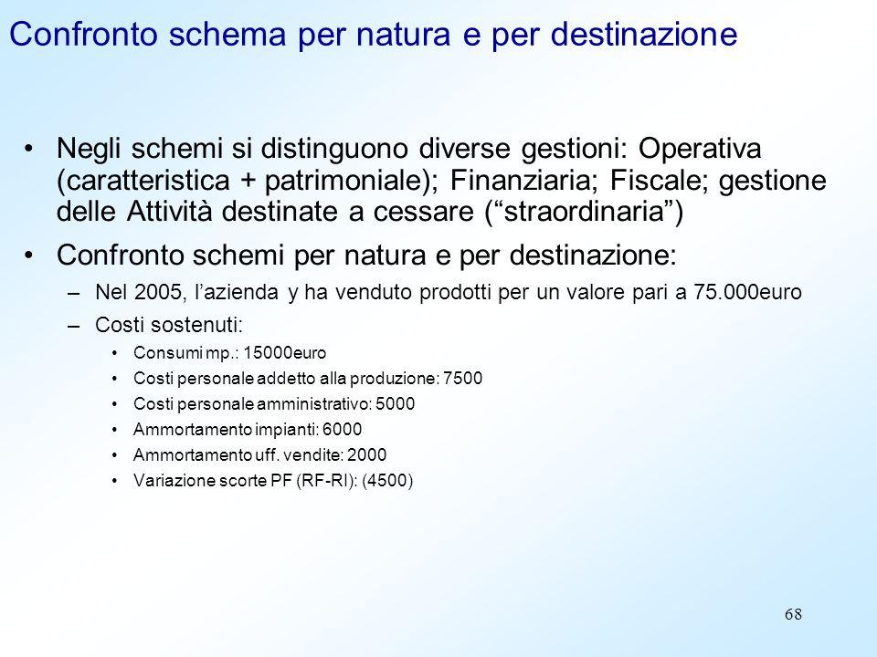 68 Confronto schema per natura e per destinazione Negli schemi si distinguono diverse gestioni: Operativa (caratteristica + patrimoniale); Finanziaria