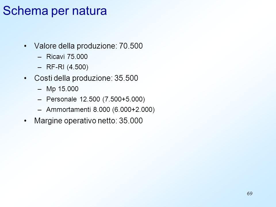 69 Schema per natura Valore della produzione: 70.500 –Ricavi 75.000 –RF-RI (4.500) Costi della produzione: 35.500 –Mp 15.000 –Personale 12.500 (7.500+